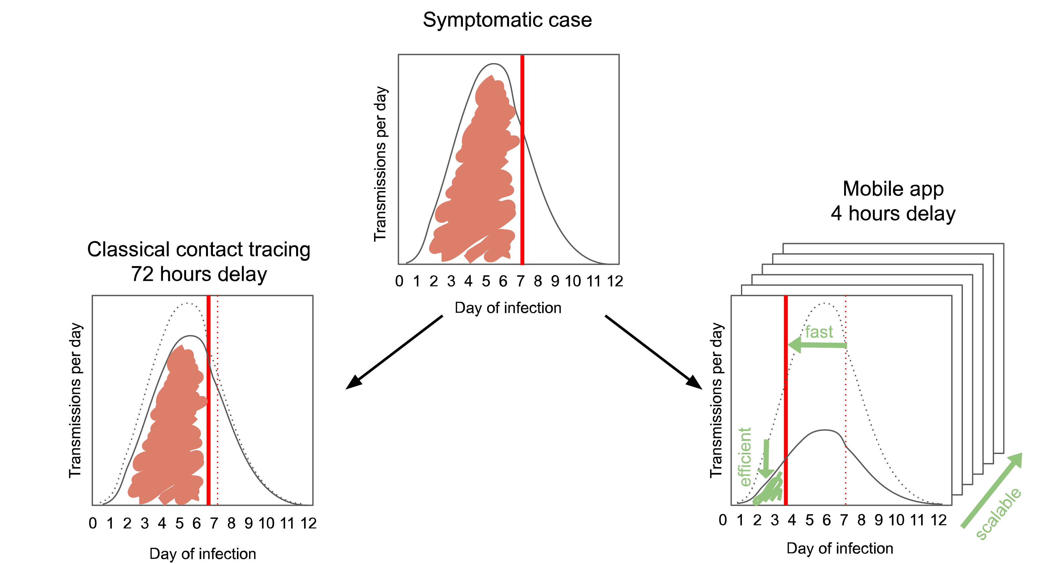 Controlling Coronavirus Transmission Using a Mobile App to Trace Close Proximity Contacts